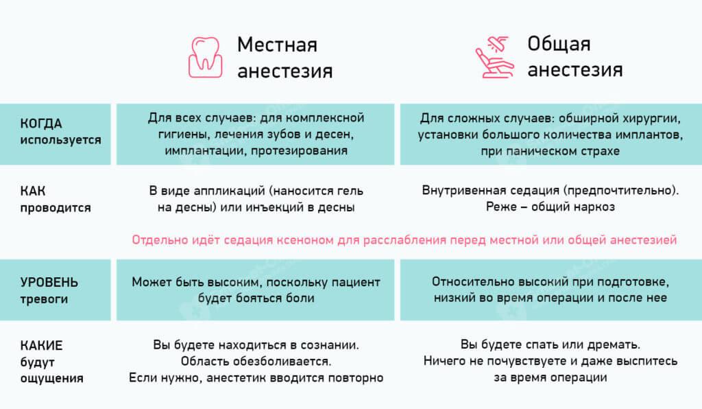 Виды анестезии